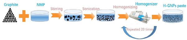 微射流超高压均质机制备石墨烯方法示意图.png
