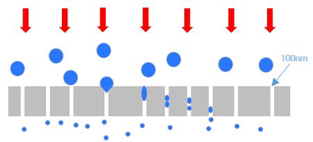 脂质体挤出器聚碳酸酯膜工作原理示意图