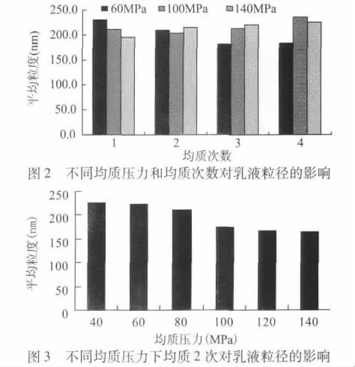 不同均质压力和均质次数对乳液粒径的影响
