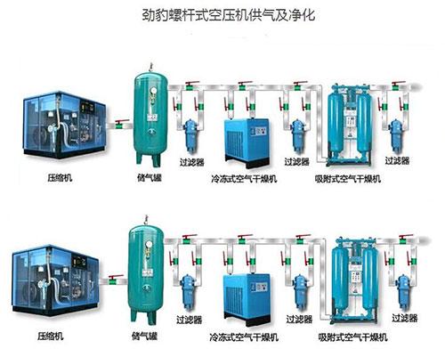 劲豹螺杆式空压机供气及净化