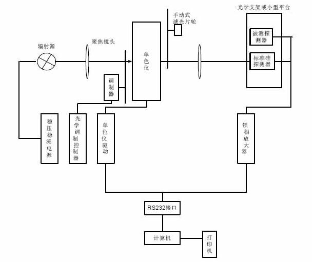 IPCE交流测试方法.png