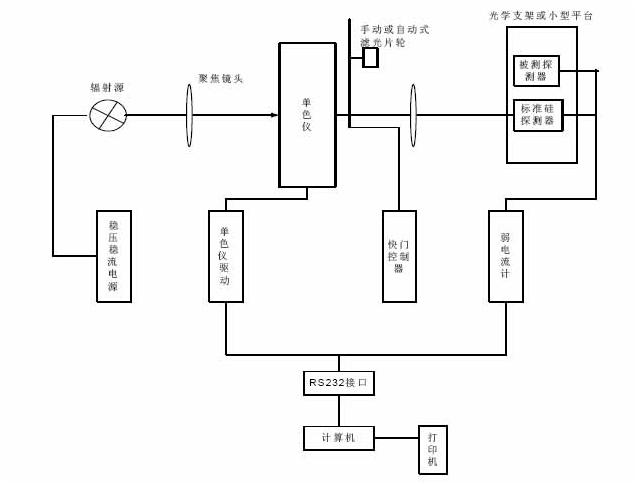 IPCE直流测试方法.png