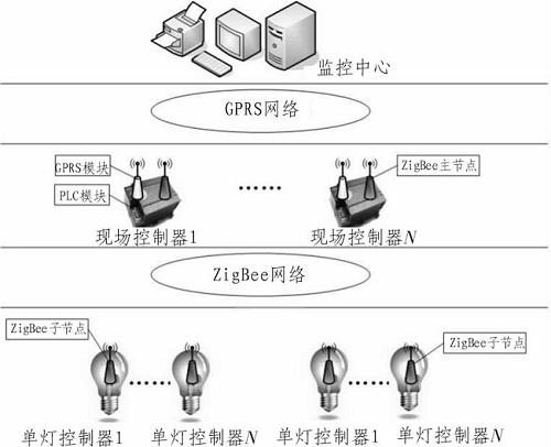 基于PLC、GPRS以及ZigBee的路灯无线控制系统
