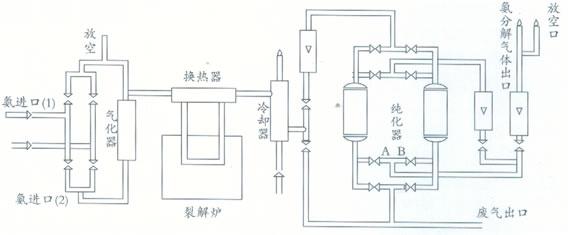 「氨分解」速率与渗氮效果的关系