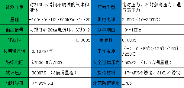 卫生型压力变送器的技术参数