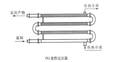 盘管型管式反应器