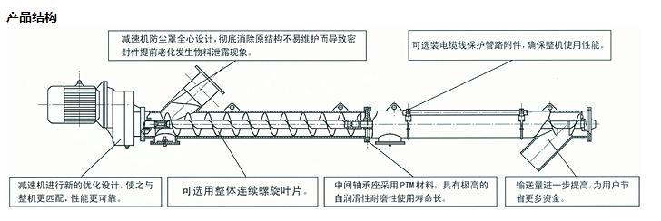螺旋输送机结构